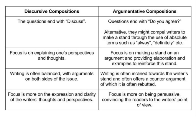 Difference Between Argumentative And Discursive Essays